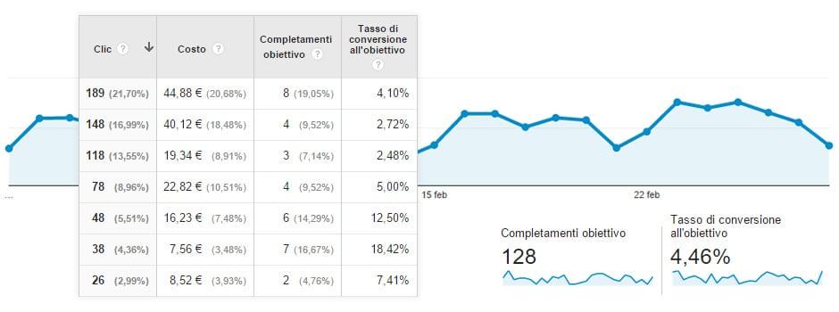 Rendimenti web analytics